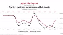 PHOTOS: Correlation doesn't equal causation