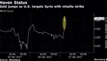 Markets fall after US fires missiles against Syria