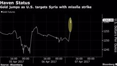 """The New Zealand share market and the Kiwi dollar fell after news that the United States had sent missiles into Syria as investors deserted """"riskier"""" asset and headed towards so called safe haven assets in the United States and Japan. (NZH)"""