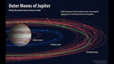 12 new moons of Jupiter discovered, including collision-prone oddity